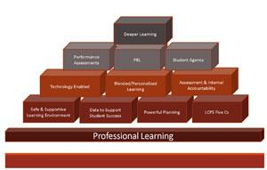 Building Blocks of Learning