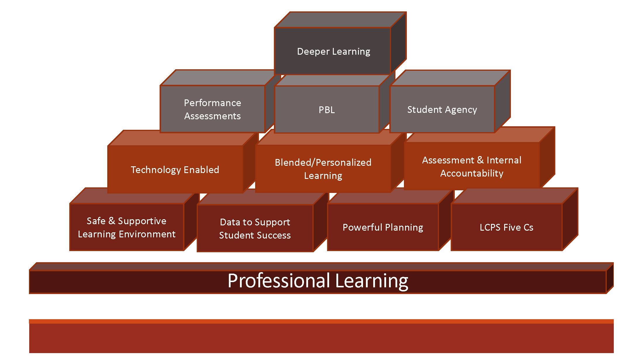 Building blocks oflearning