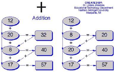 addition graphic organizer