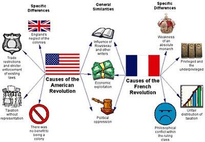 causes of american revolution graphic organizer