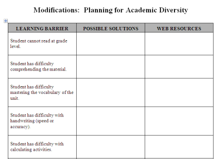 Assistive Technology Vsteudlplanning - Universal design for learning lesson plan template