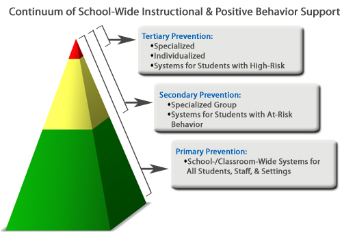 SWPBIS Continuum of Prevention