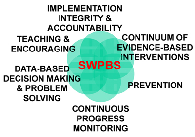 SWPBIS Critical Features