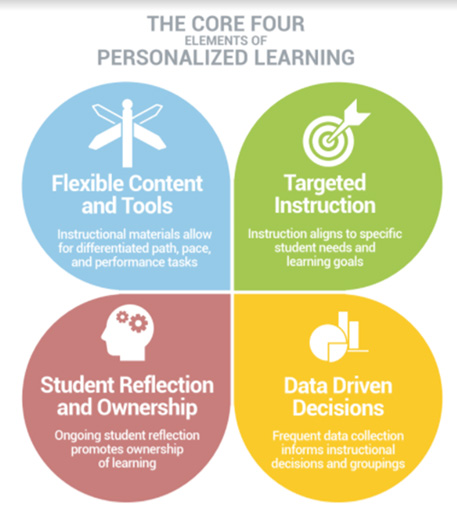 Empowering All Students with Deeper Learning