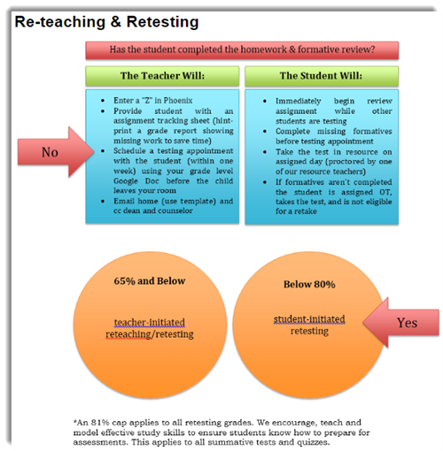 re-teaching and retesting