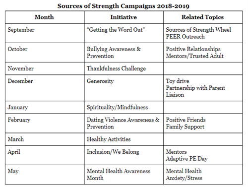 Sources of Strength Campaigns