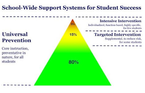 Three tier triangle system of supports