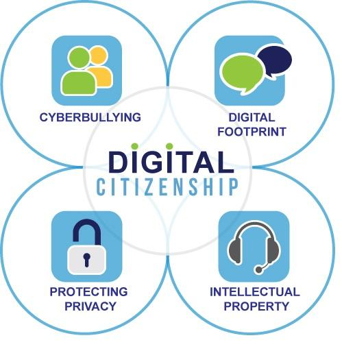 Elements of Digital Citizenship:  Cyberbullying, Digital Footprint, Protecting Privacy, Intellectual Property
