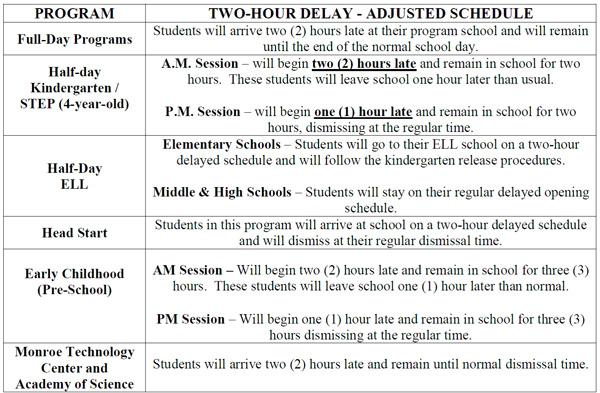 Two - Hour Delay Schedule