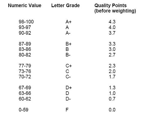 LCPS Grading Scale