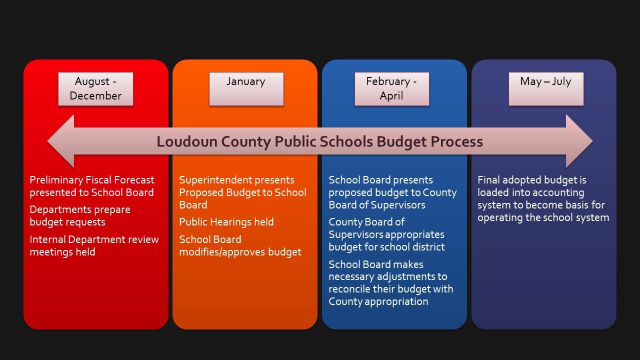 Loudoun County Public Schools Calendar 2022.Business Financial Services Budget Information