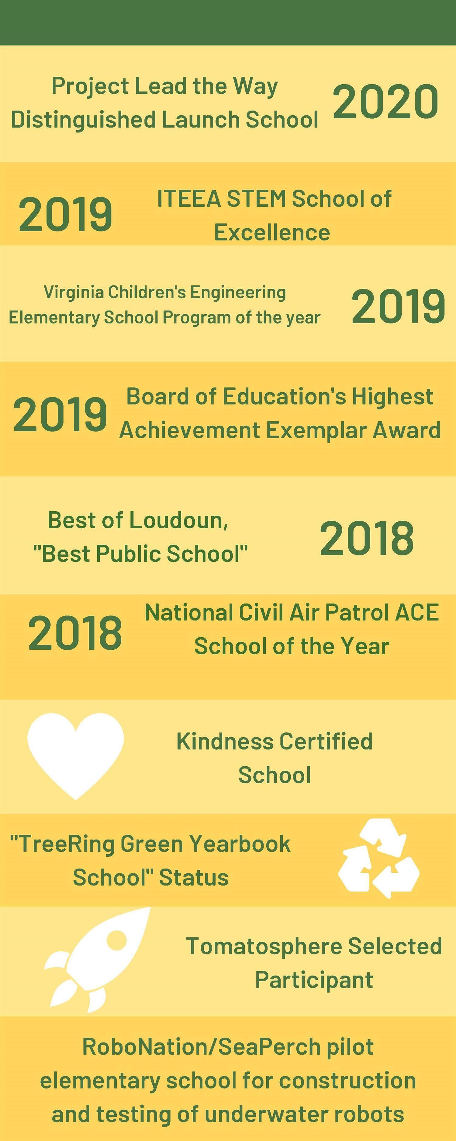 awards graphic