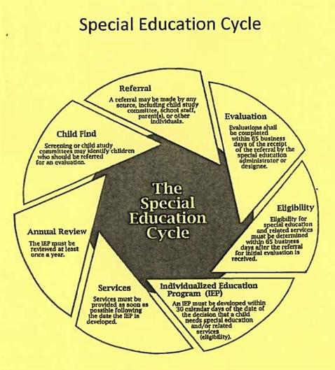 Graphic of Speical Education Cycle
