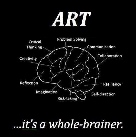 Art is a whole brainer.